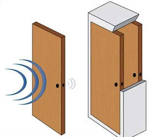 Способ шумоизоляции между комнатами