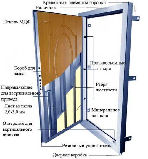 ustanovka_vxodnoj_dveri_06