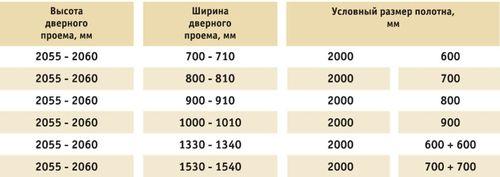 standartnaya_vysota_mezhkomnatnoj_dveri_05