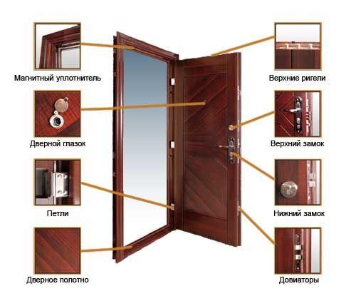 Составляющие входной двери