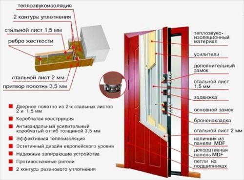 konstrukciya_vxodnoj_metallicheskoj_dveri_05
