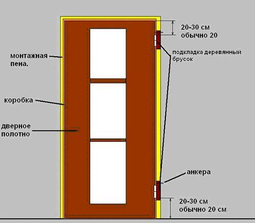 Схема составляющих двери
