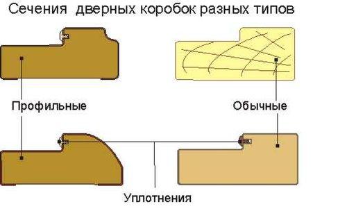 ustanovka_i_izgotovlenie_filenchatyx_dverej_02