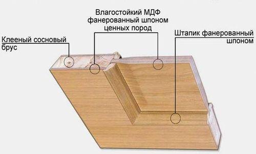 ustanovka_i_izgotovlenie_filenchatyx_dverej_04
