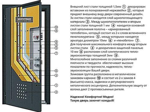 Обзор ассортимента компании Супер Двери_6
