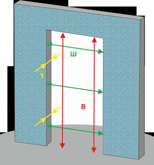 Как правильно сделать замер входной двери