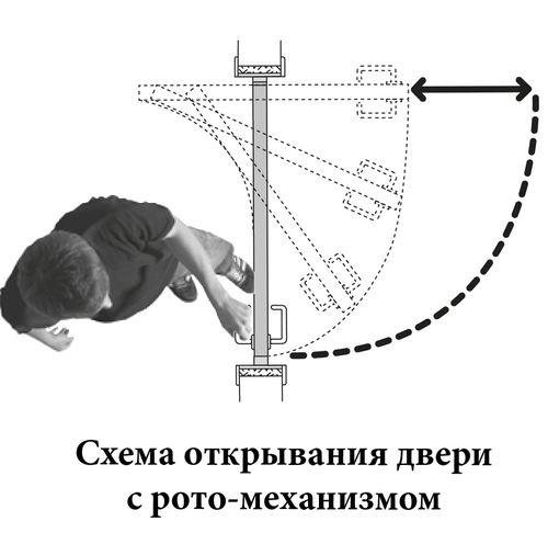 mexanizmy_otkryvaniya_dverej_2