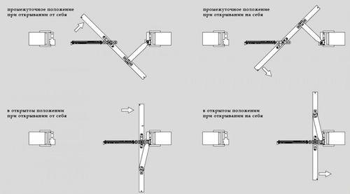 Механизмы открывания дверей: виды конструкций и особенности установки