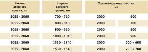 standartnaya_shirina_korobki_mezhkomnatnoj_dveri_po_gost_1