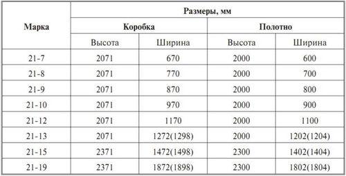 standartnaya_shirina_korobki_mezhkomnatnoj_dveri_po_gost_3