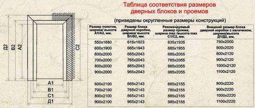 standartnaya_shirina_korobki_mezhkomnatnoj_dveri_po_gost_4