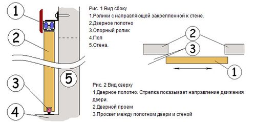 ustanovka_mezhkomnatnyx_dverej-kupe_2