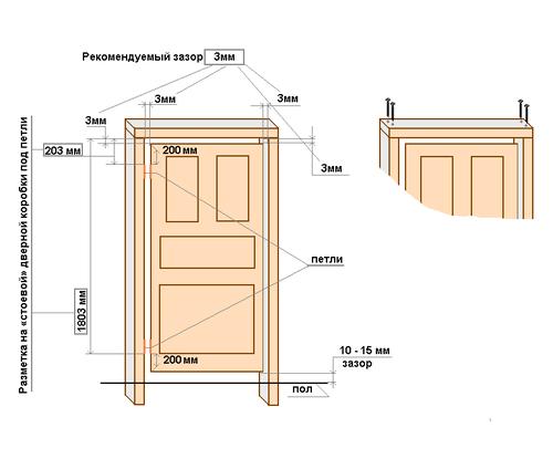 Пошаговая инструкция по установке межкомнатных дверей своими руками