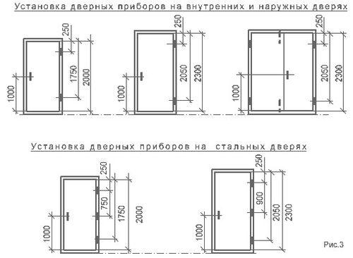 optimalnaya_vysota_ustanovki_5