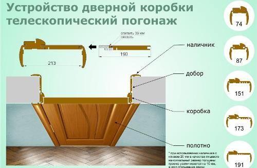 Установка телескопического добора межкомнатных дверей своими руками