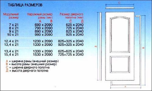 standartnyj_proem_mezhkomnatnoj_dveri_2