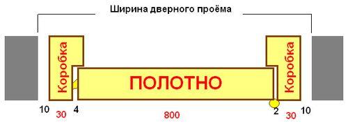 standartnyj_proem_mezhkomnatnoj_dveri_3
