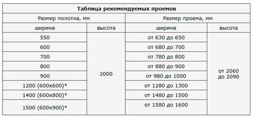 standartnyj_proem_mezhkomnatnoj_dveri_5
