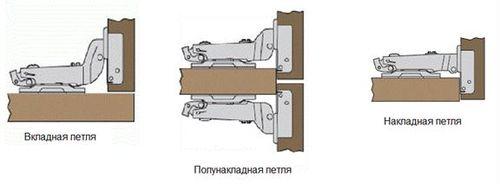 raznovidnosti_petel_dlya_dverej_shkafa_2