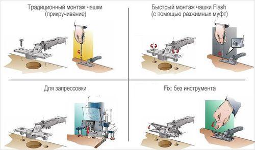 raznovidnosti_petel_dlya_dverej_shkafa_5