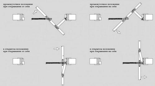 Система дверей Рото