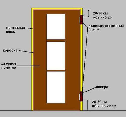 Руководство по установке дверных блоков согласно СНИП