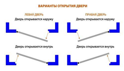В какую сторону должны открываться двери по СНИП