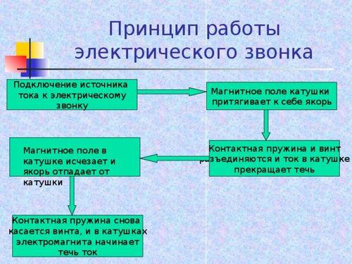 Принцип работы звонка